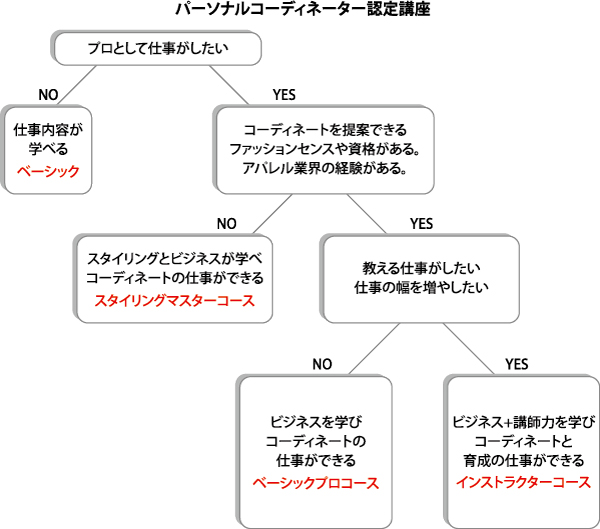 flow-chart1